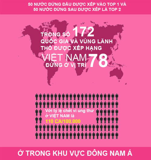 viet-nam-dung-top-2-ty-le-mac-ung thu